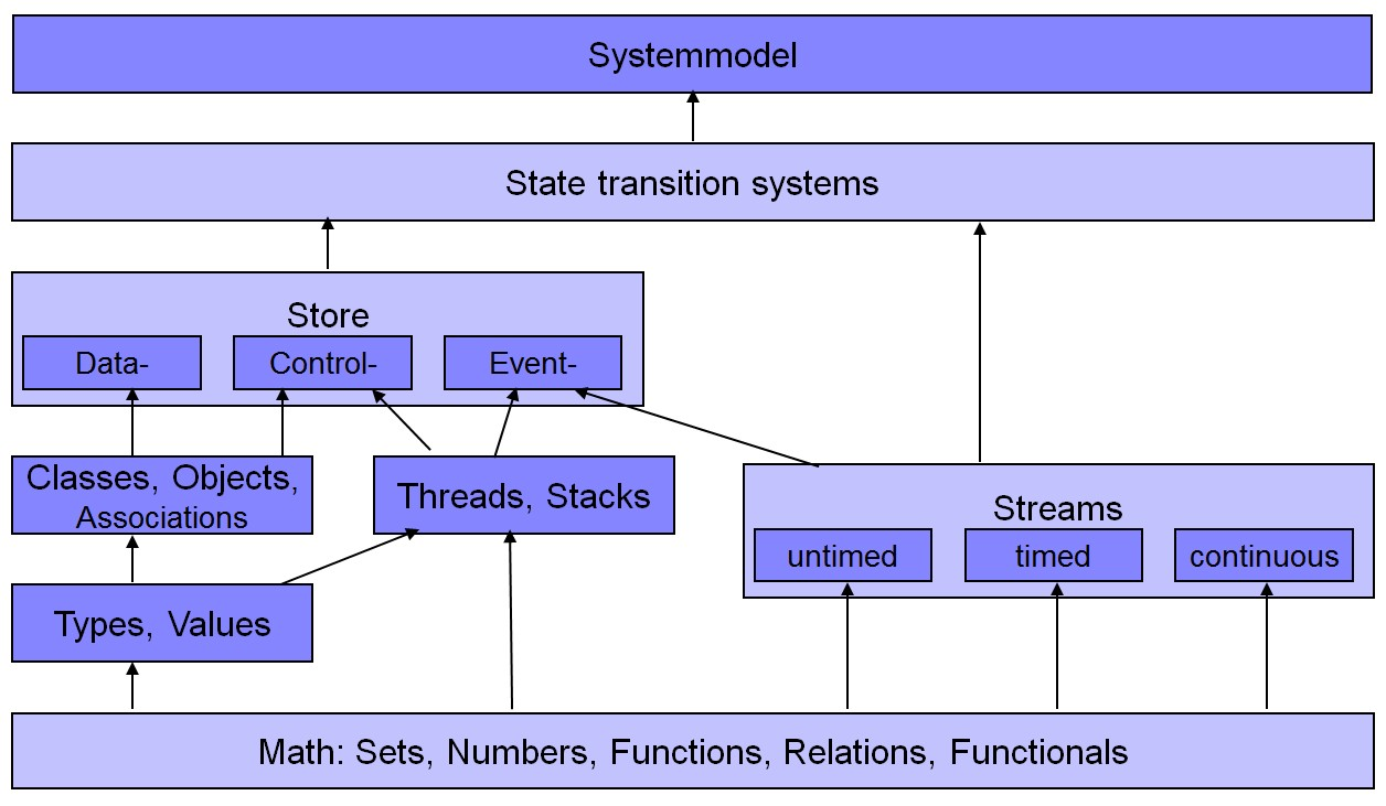 Serwth Topic Semantics Of Modeling Languages Ex Le As Well Uml State Machine Diagram On Example See Also Bcr07 And Bcr07b For More Detailed Versions Cgr08 An Application Class Diagrams Here We The Hierarchy Mathematical